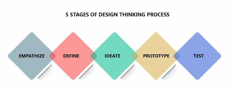 design_thinking_process